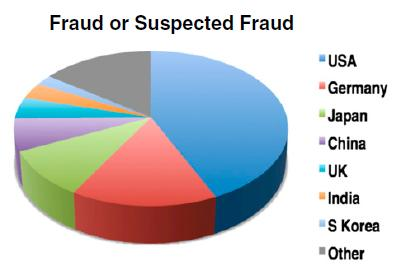 Publications retracted because of fraud by country