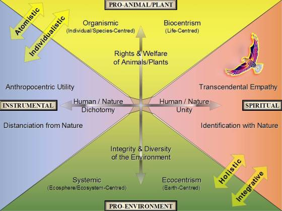 The ISEA model comprises blue, red, green and yellow quadrants corresponding to the Instrumental, Spiritual, Pro-Environment and Pro-Animal/Plant perspectives