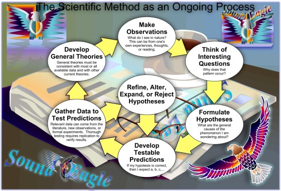 SoundEagle in the Scientific Method as an Ongoing Process
