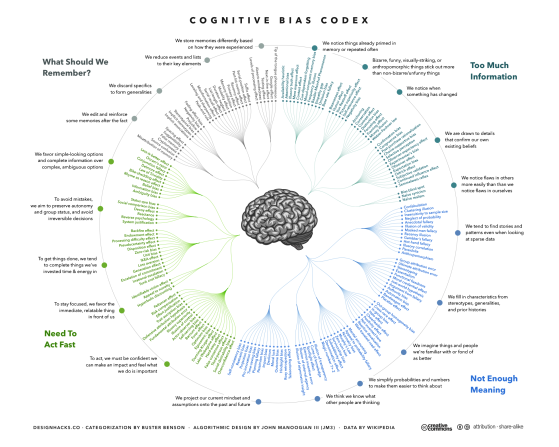 The Cognitive Bias Codex - 180+ biases, designed by John Manoogian III