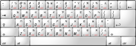 Keyboard layout for Zhuyin input method utilizing Bopomofo characters displayed on the keys.